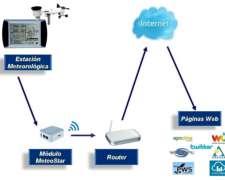 Módulo para Envío de Datos Meteorológicos Internet