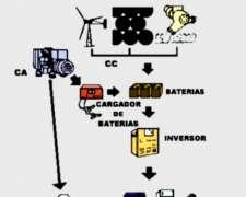 Energia A Bajo Costo Con El Kit Savoia Motocomb - 5 Kwh/dia
