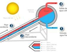 Energía Solar Térmica -