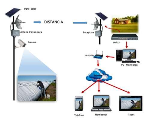 Seguridad Rural - Internet Rural - UEM - Monitoreo de Ganado