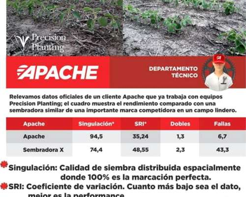 Sembradoras Apache - Financiación